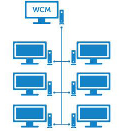 Dell Wyse Configuration Manager